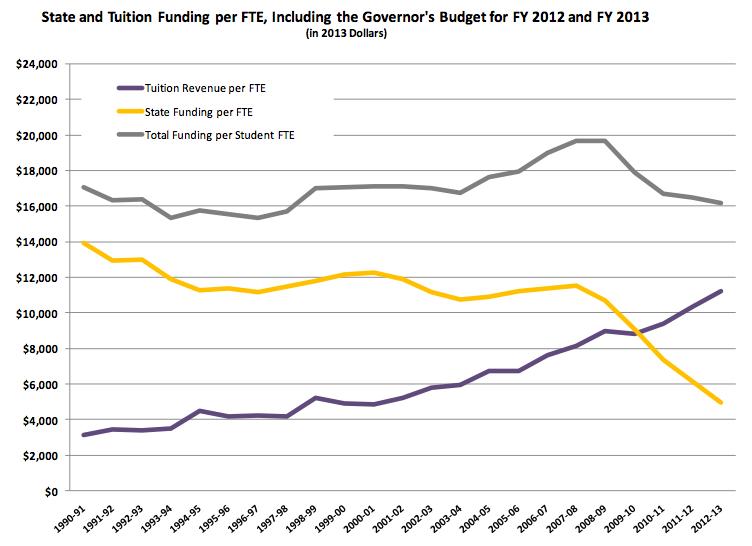 cost of WA state universities flat