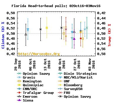 clintontrump03oct16-03nov16florida