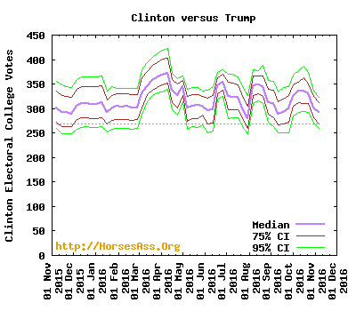 Election Trend