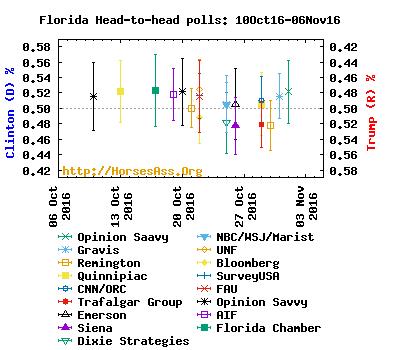 clintontrump06oct16-06nov16florida