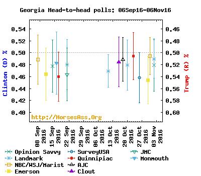 clintontrump06oct16-06nov16georgia