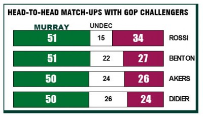 The latest Elway Poll shows Sen. Patty Murray with a comfortable lead over all rivals.