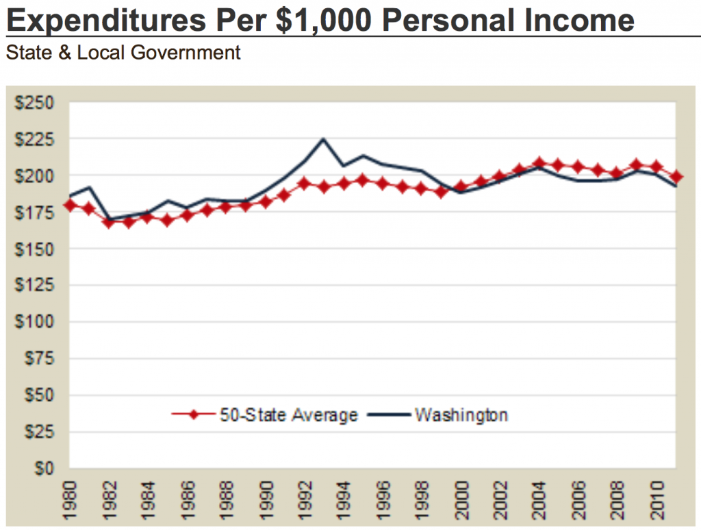 WA Expenditures per $1,000