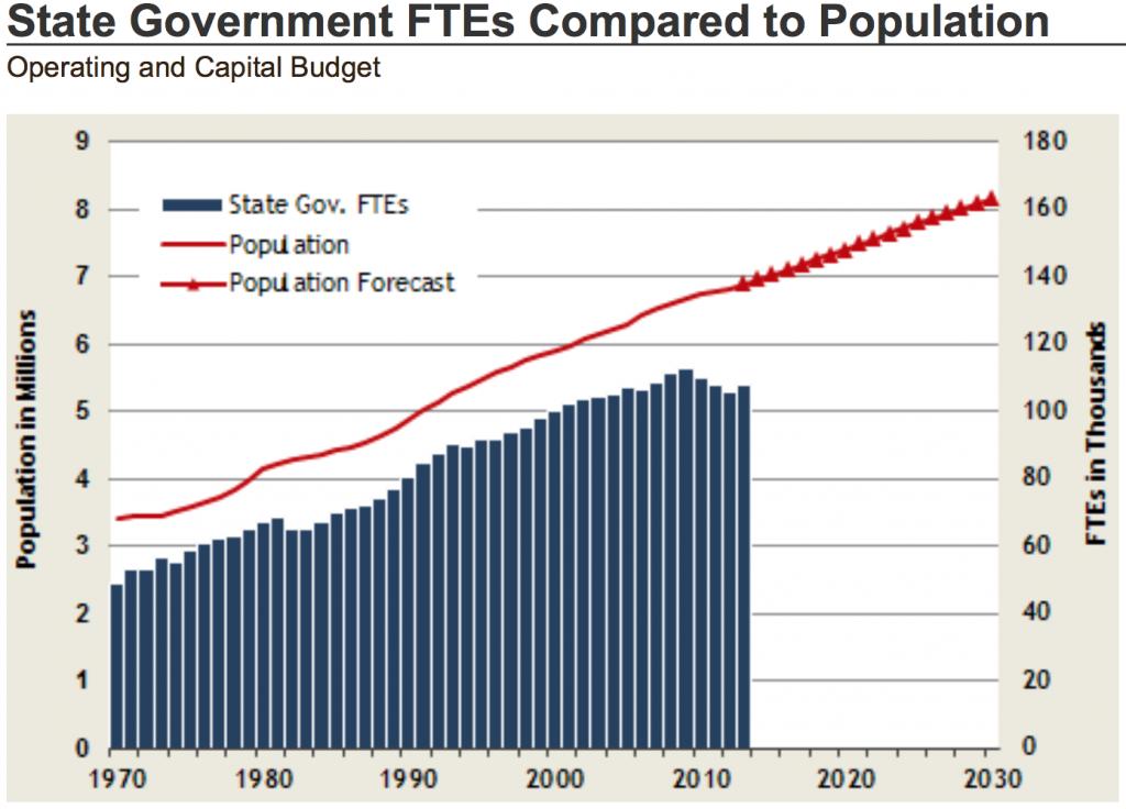 WA FTEs per capita