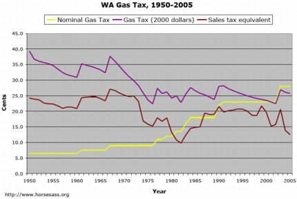 WA State Gas Tax, Adjusted 2000