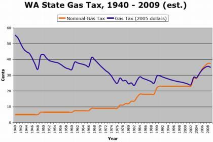 Gas Tax, 1940 - 2009