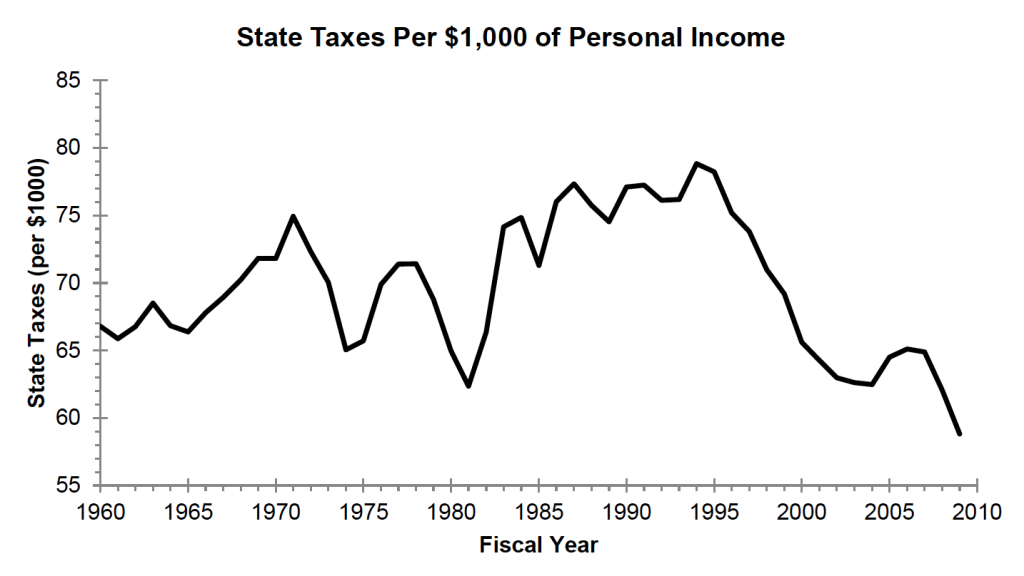 Just state taxes per $1,000