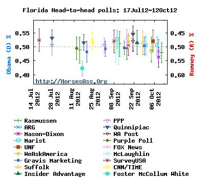 ObamaRomney12Sep12-12Oct12Florida