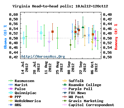 ObamaRomney12Sep12-12Oct12Virginia