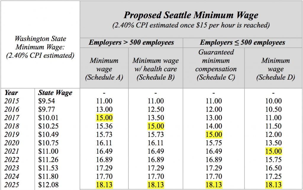Minimum Wage Schedule