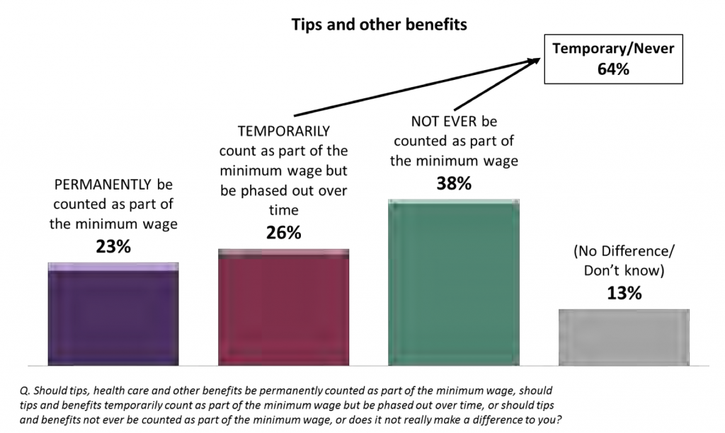 Only 23% of Seattle voters support a permanent tip credit
