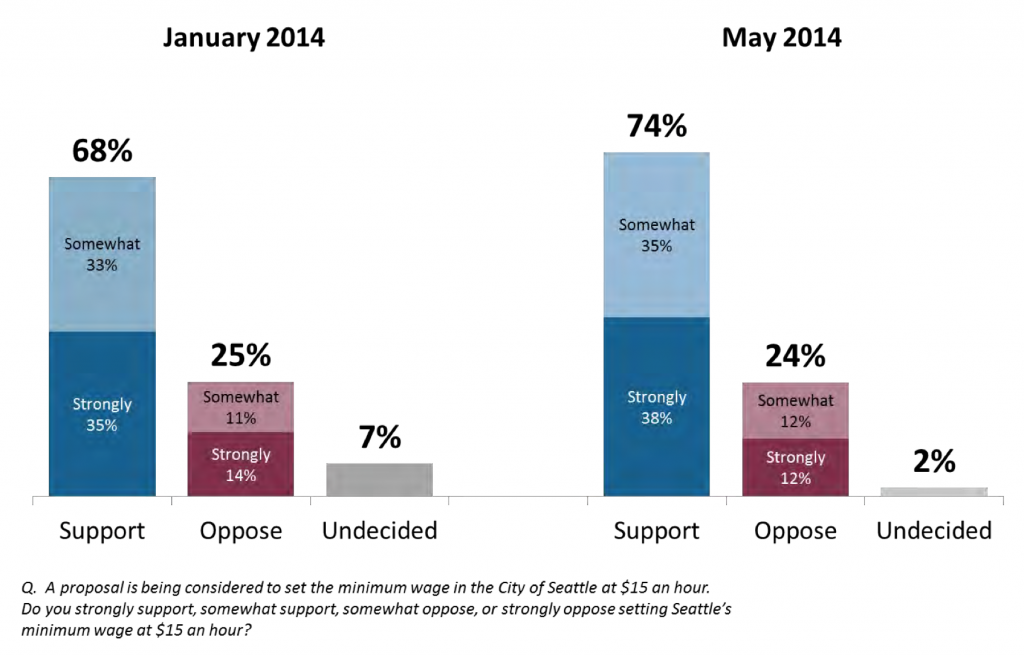 73 percent of Seattle support $15 minimum wage.