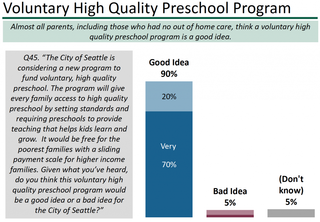 Seattle Universal Preschool Poll