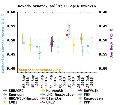 senate05oct16-05nov16nevada1