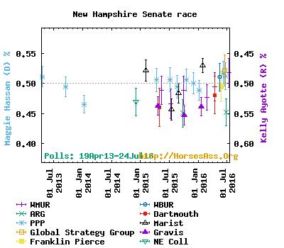 NH polls