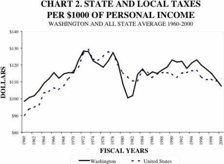 State & Local taxes per $1000 of income