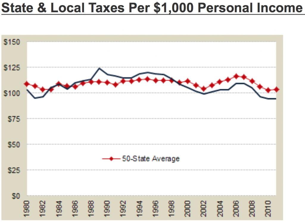 WA Taxes per $1,000