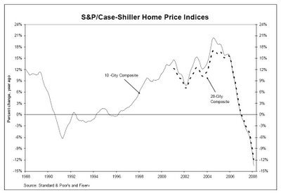 S&P/Case-Shiller Home Price Indices