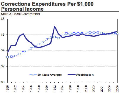 In fiscal year 2008, Washington ranked 14th among the 50 states in state and local government corrections expenditures per $1,000 of personal income. (Source: WA OFM)