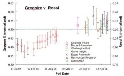 Gregoire v. Rossi Through July