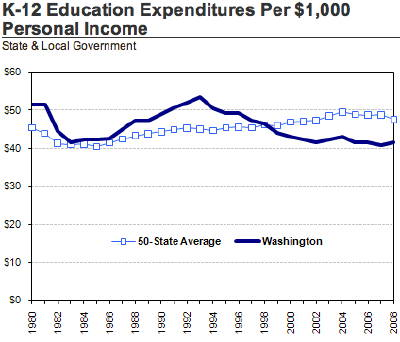 In fiscal year 2008, Washington ranked 45th among the states in state and local government K-12 education spending per $1,000 of personal income. (Source: WA OFM)