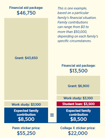 Net tuition and fees cost, University of Pennsylvania vs. typical state university.