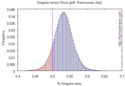 Rasmussen Gregoire--Rossi July poll