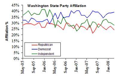 Percent Party Affiliation, WA